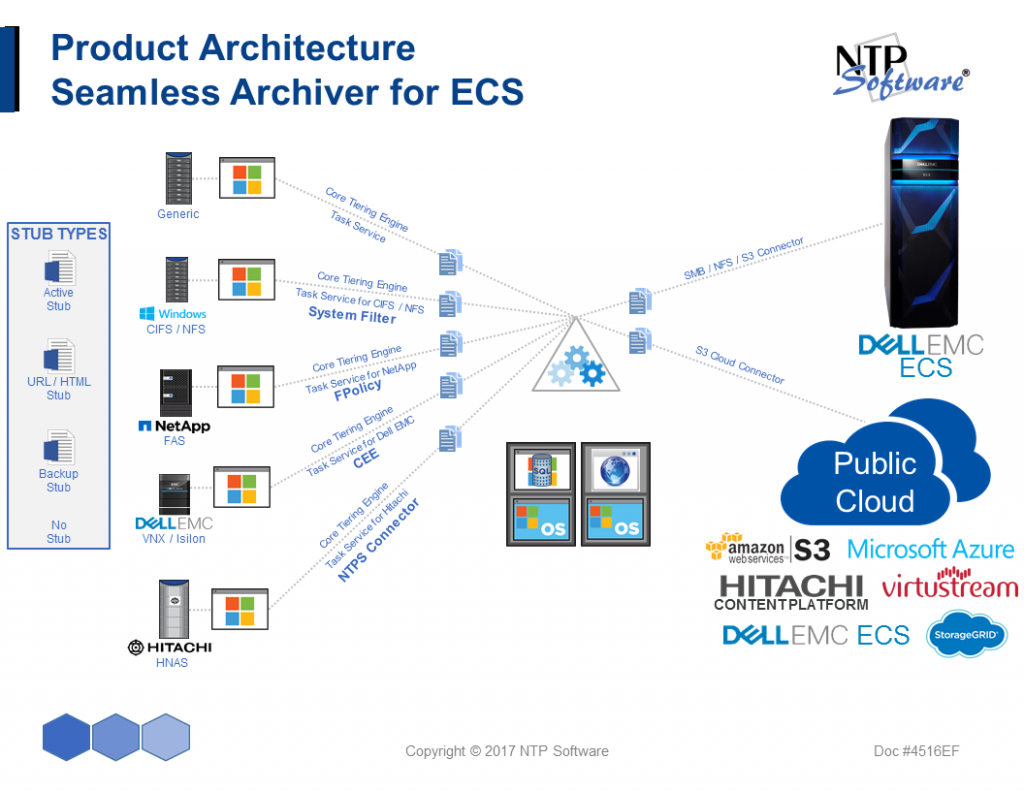 Ecs File Archiving For Your Datacenter Simple Is Smart